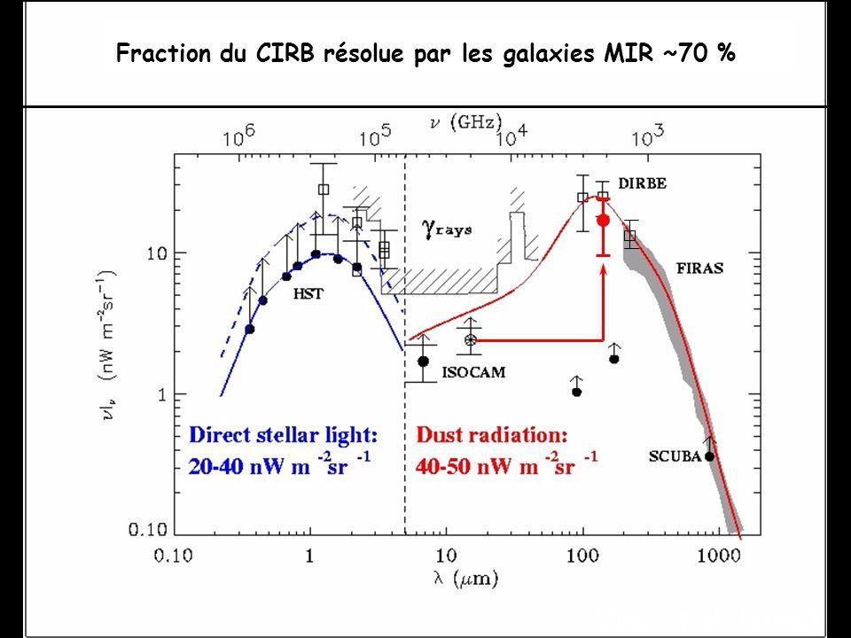 Elbaz et al. (2002) Fraction du CIRB résolue par les galaxies MIR ~70 %