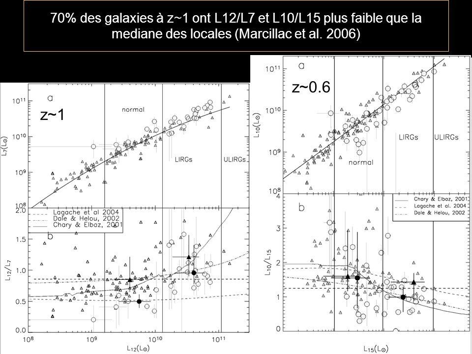 70% des galaxies à z~1 ont L12/L7 et L10/L15 plus faible que la mediane des locales (Marcillac et al.