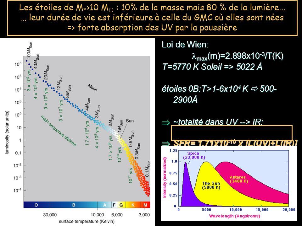 Loi de Wien: max (m)=2.898x10 -3 /T(K) max (m)=2.898x10 -3 /T(K) T=5770 K Soleil => 5022 Å étoiles 0B:T>1-6x10 4 K 500- 2900Å ~totalité dans UV --> IR: ~totalité dans UV --> IR: SFR= 1.71x10 -10 x [L(UV)+L(IR)] SFR= 1.71x10 -10 x [L(UV)+L(IR)] Les étoiles de M * >10 M : 10% de la masse mais 80 % de la lumière...