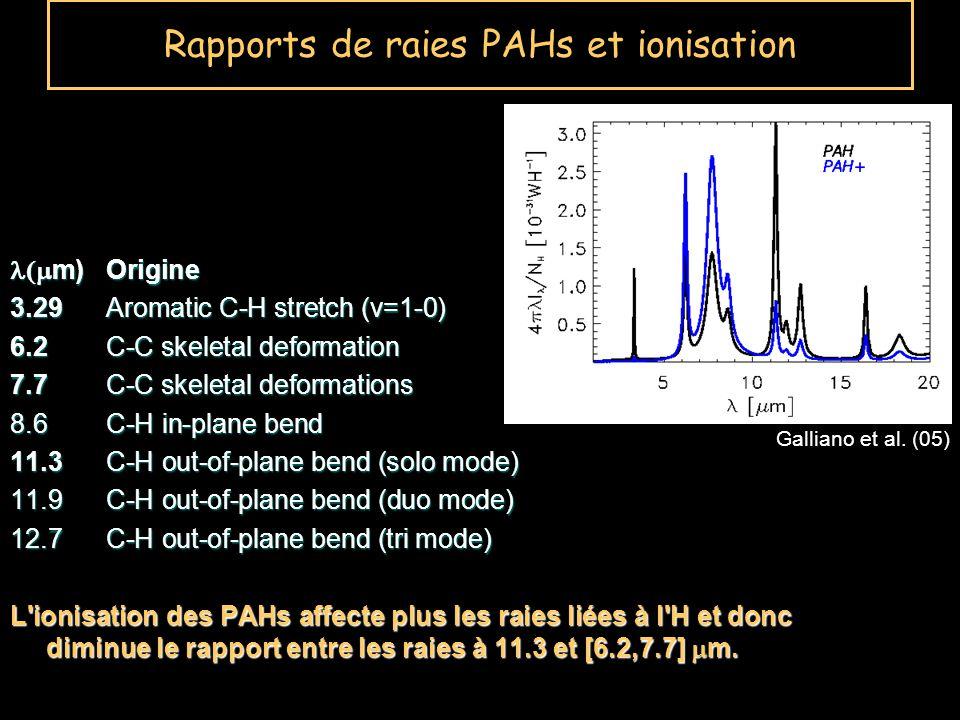 Rapports de raies PAHs et ionisation m)Origine m)Origine 3.29Aromatic C-H stretch (v=1-0) 6.2C-C skeletal deformation 7.7C-C skeletal deformations 8.6C-H in-plane bend 11.3C-H out-of-plane bend (solo mode) 11.9C-H out-of-plane bend (duo mode) 12.7C-H out-of-plane bend (tri mode) L ionisation des PAHs affecte plus les raies liées à l H et donc diminue le rapport entre les raies à 11.3 et [6.2,7.7] m.
