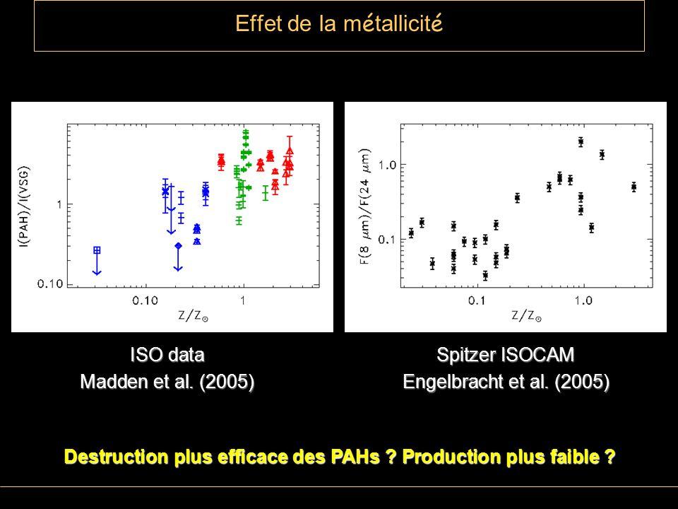Effet de la m é tallicit é ISO data Madden et al.(2005) Spitzer ISOCAM Engelbracht et al.