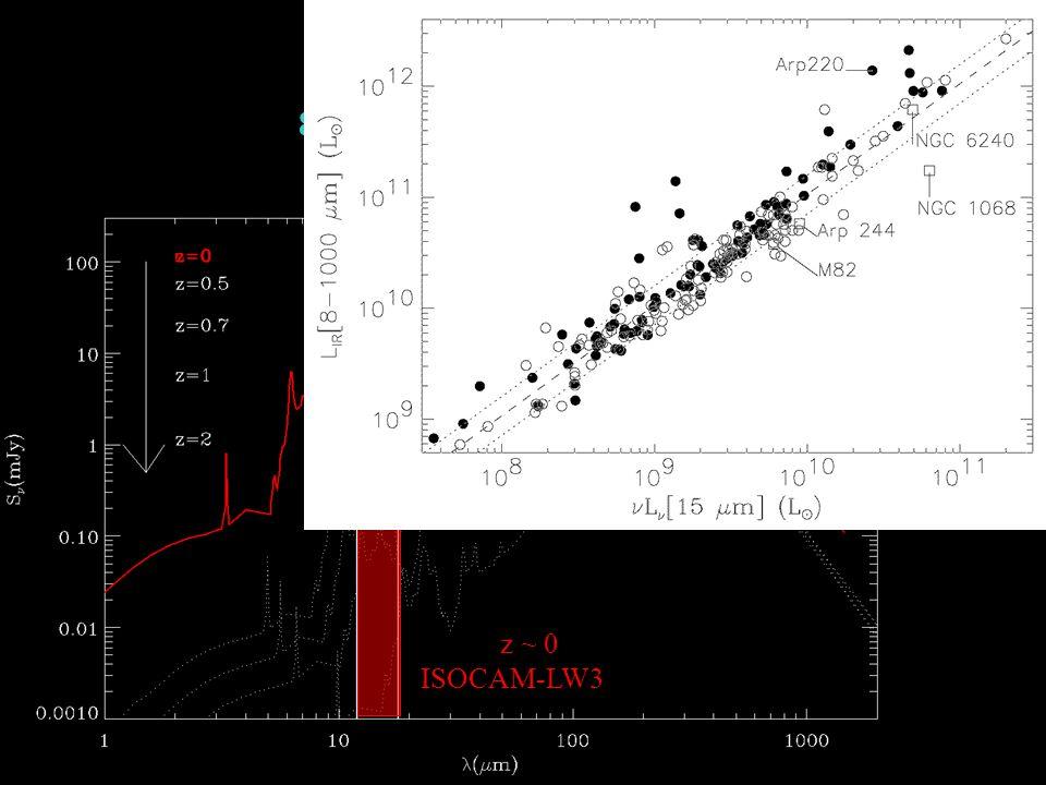 81000 micronsL[IR] z ~ 0 ISOCAM-LW3 15 m vs IR