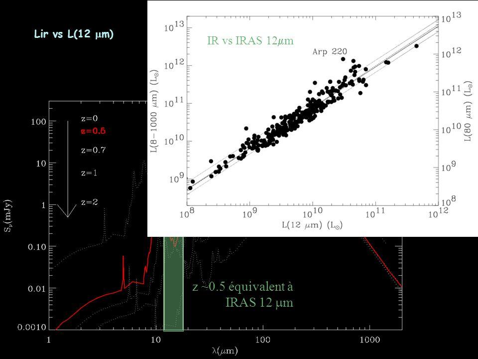 z ~0.5 équivalent à IRAS 12 m IR vs IRAS 12 m Lir vs L(12 m)