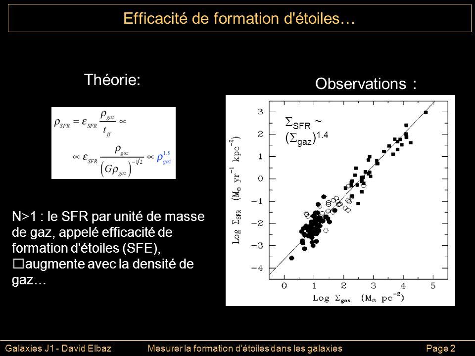 Galaxies J1 - David ElbazMesurer la formation d étoiles dans les galaxies Page 2 Efficacité de formation d étoiles… Théorie: Observations : SFR ~ ( gaz ) 1.4 N>1 : le SFR par unité de masse de gaz, appelé efficacité de formation d étoiles (SFE), augmente avec la densité de gaz…
