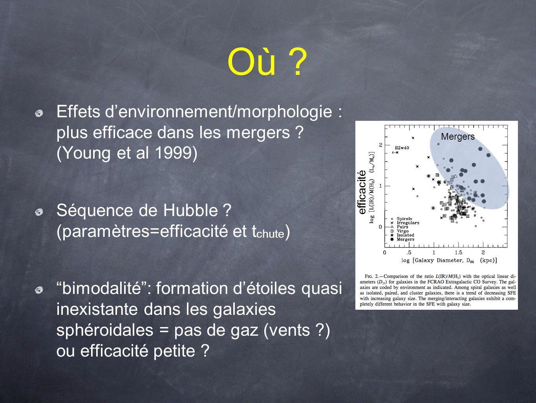 Où ? Effets denvironnement/morphologie : plus efficace dans les mergers ? (Young et al 1999) Séquence de Hubble ? (paramètres=efficacité et t chute )