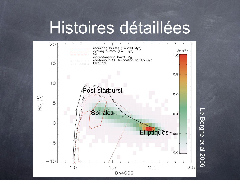 Histoires détaillées Post-starburst Elliptiques Spirales Le Borgne et al 2006