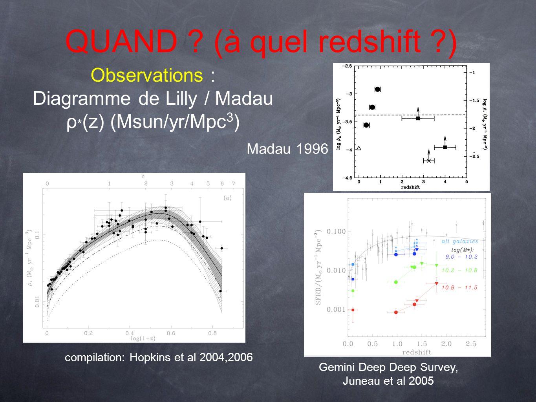 QUAND ? (à quel redshift ?) compilation: Hopkins et al 2004,2006 Observations : Diagramme de Lilly / Madau ρ * (z) (Msun/yr/Mpc 3 ) Gemini Deep Deep S