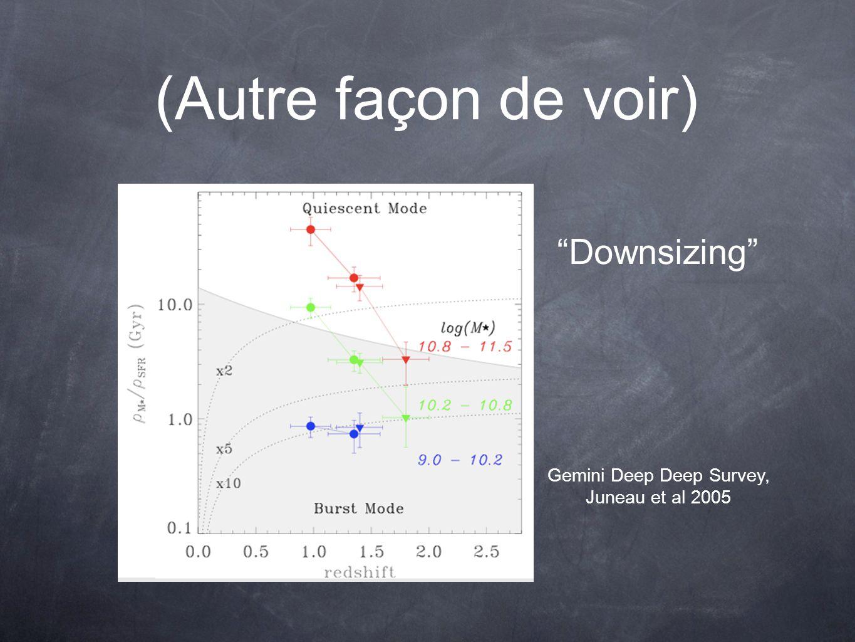 Modèles : SFR(z) = eff(z) x Mgaz(z) ou loi de Schmidt .