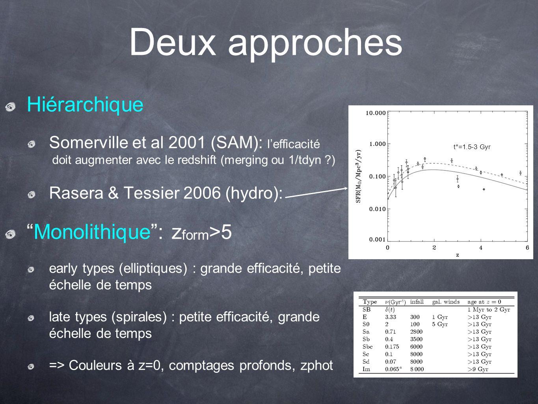 Deux approches Hiérarchique Somerville et al 2001 (SAM): lefficacité doit augmenter avec le redshift (merging ou 1/tdyn ?) Rasera & Tessier 2006 (hydr