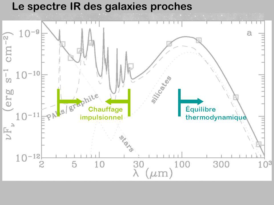 Origine galactographique de l émission PAH L émission PAH provient majoritairement des régions de photodissociation (PDR) à l interface entre les régions HII et les nuages moléculaires.
