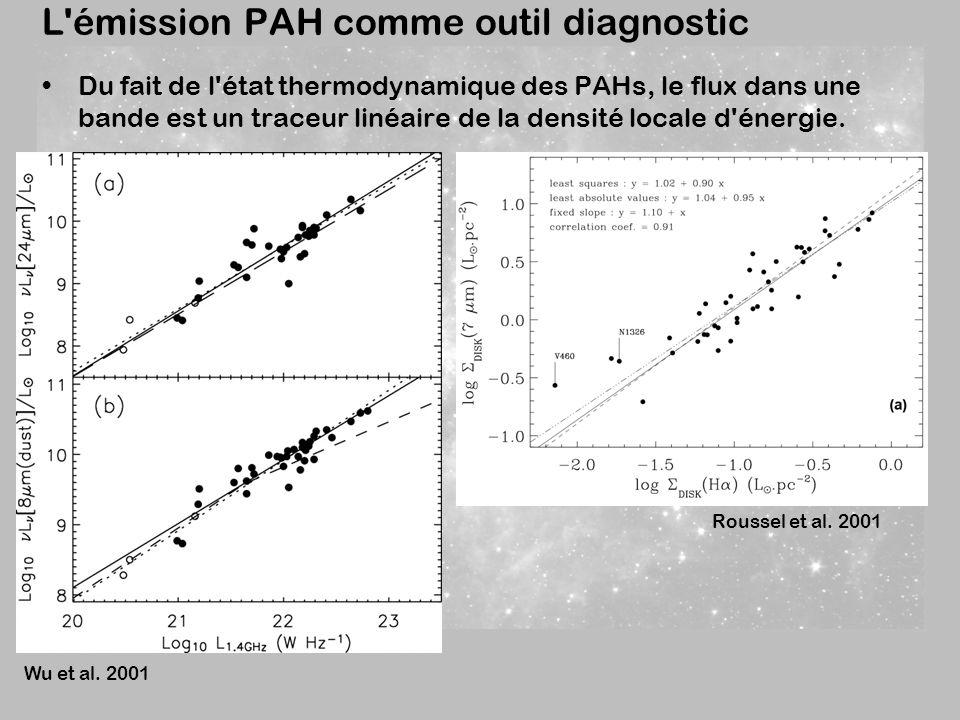 L émission PAH comme outil diagnostic Du fait de l état thermodynamique des PAHs, le flux dans une bande est un traceur linéaire de la densité locale d énergie.