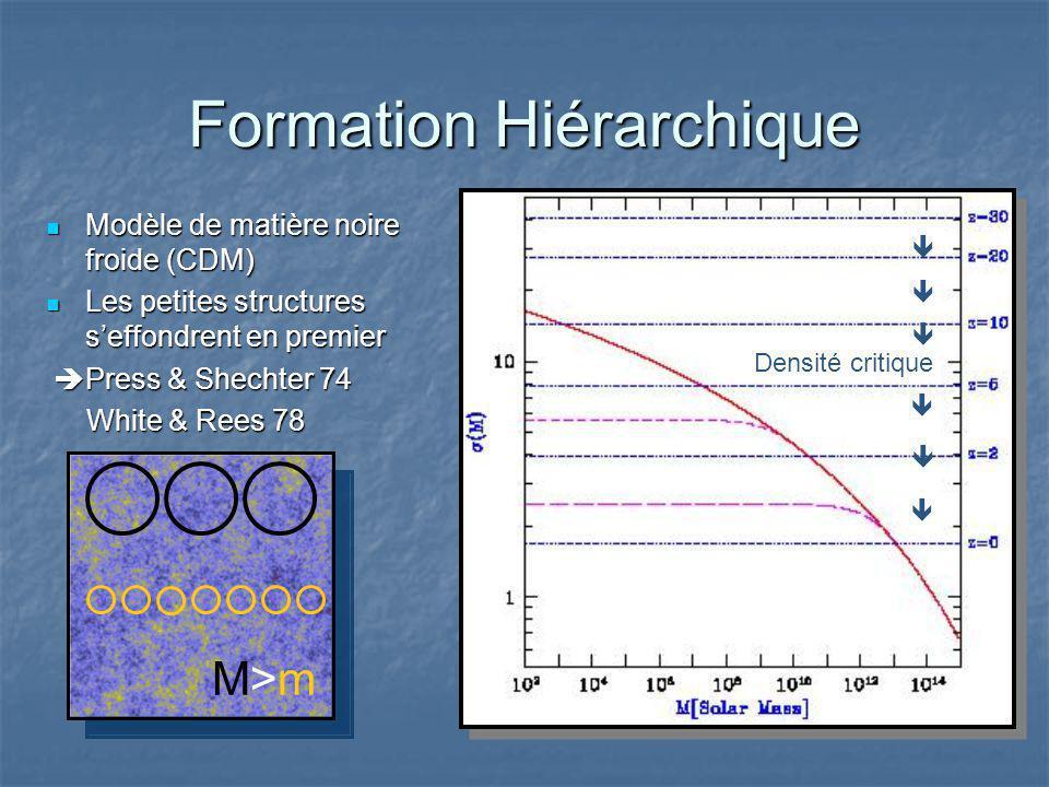 Formation Hiérarchique Modèle de matière noire froide (CDM) Modèle de matière noire froide (CDM) Les petites structures seffondrent en premier Les petites structures seffondrent en premier Press & Shechter 74 Press & Shechter 74 White & Rees 78 White & Rees 78 Densité critique M>mM>m