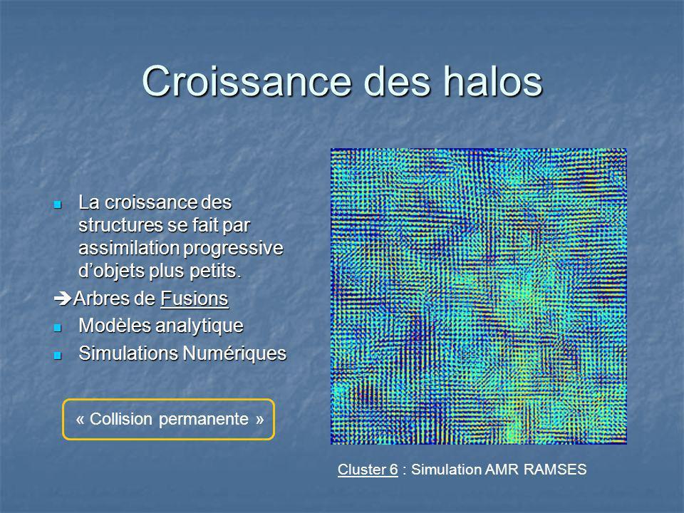 Croissance des halos La croissance des structures se fait par assimilation progressive dobjets plus petits.