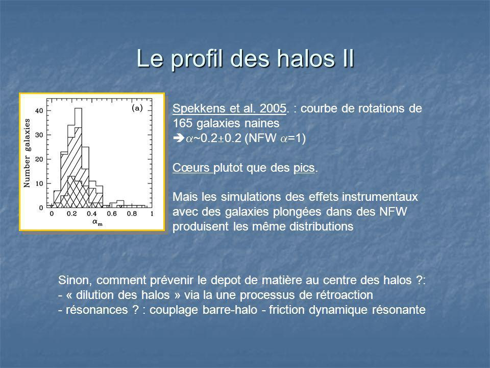 Le profil des halos II Spekkens et al. 2005.