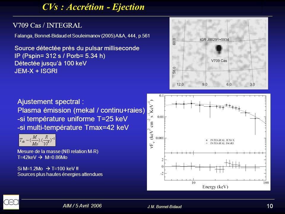 AIM / 5 Avril 2006 J.M. Bonnet-Bidaud 10 CVs : Accrétion - Ejection V709 Cas / INTEGRAL Falanga, Bonnet-Bidaud et Souleimanov (2005) A&A, 444, p.561 S