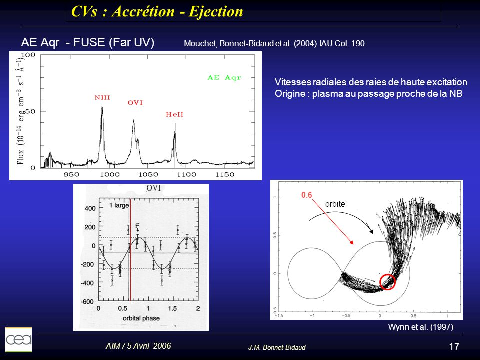 AIM / 5 Avril 2006 J.M. Bonnet-Bidaud 17 CVs : Accrétion - Ejection AE Aqr - FUSE (Far UV) Mouchet, Bonnet-Bidaud et al. (2004) IAU Col. 190 Wynn et a
