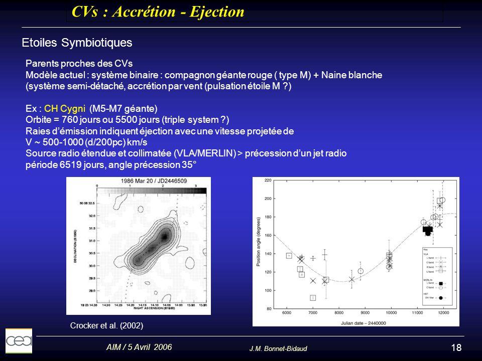 AIM / 5 Avril 2006 J.M. Bonnet-Bidaud 18 CVs : Accrétion - Ejection Etoiles Symbiotiques Parents proches des CVs Modèle actuel : système binaire : com