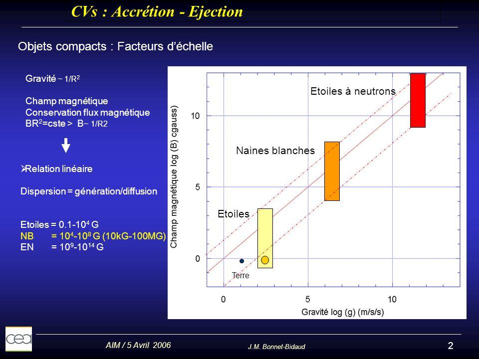 AIM / 5 Avril 2006 J.M. Bonnet-Bidaud 2 CVs : Accrétion - Ejection Objets compacts : Facteurs déchelle Gravité ~ 1/R 2 Champ magnétique Conservation f