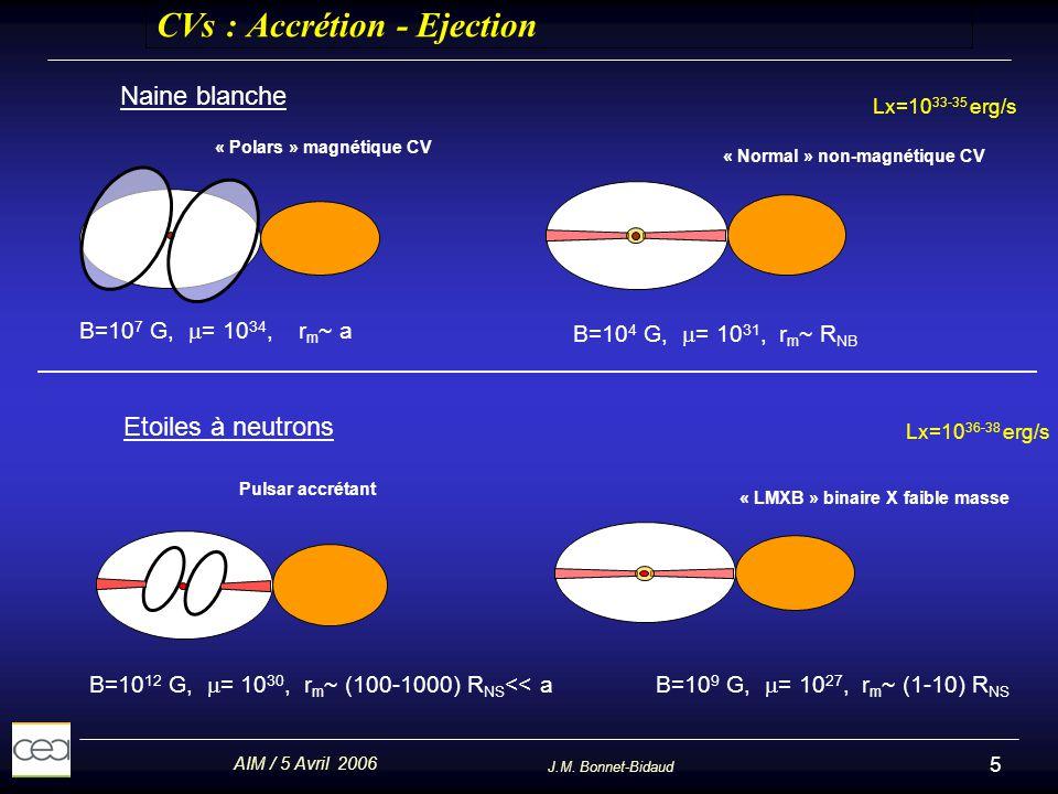 AIM / 5 Avril 2006 J.M. Bonnet-Bidaud 5 CVs : Accrétion - Ejection Naine blanche Etoiles à neutrons « Polars » magnétique CV « Normal » non-magnétique