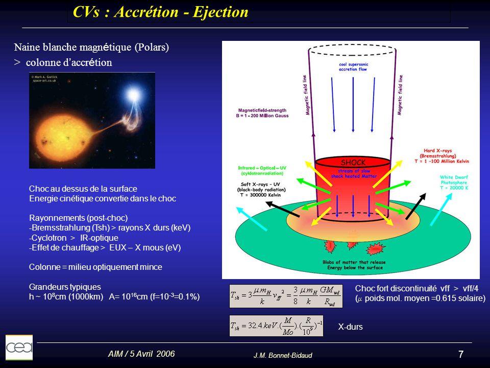 AIM / 5 Avril 2006 J.M. Bonnet-Bidaud 7 CVs : Accrétion - Ejection Naine blanche magn é tique (Polars) > colonne d accr é tion Choc au dessus de la su