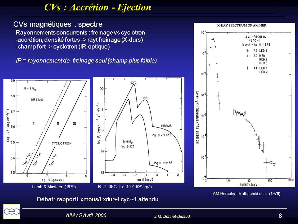 AIM / 5 Avril 2006 J.M. Bonnet-Bidaud 8 CVs : Accrétion - Ejection CVs magnétiques : spectre Lamb & Masters. (1979) B= 2 10 7 G Lx=10 32 -10 34 erg/s