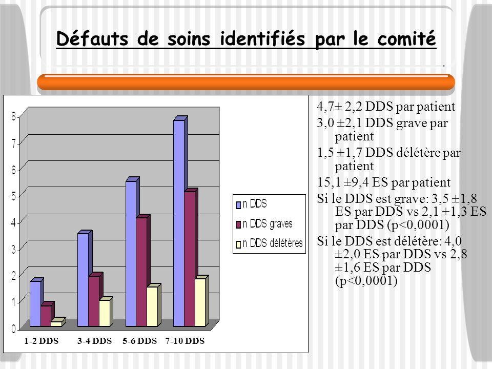 Défauts de soins identifiés par le comité 4,7± 2,2 DDS par patient 3,0 ±2,1 DDS grave par patient 1,5 ±1,7 DDS délétère par patient 15,1 ±9,4 ES par p