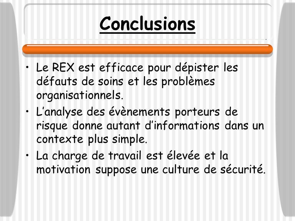 Conclusions Le REX est efficace pour dépister les défauts de soins et les problèmes organisationnels. Lanalyse des évènements porteurs de risque donne
