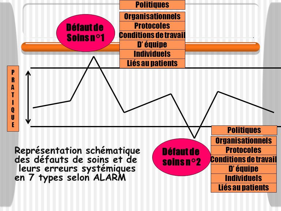 Représentation schématique des défauts de soins et de leurs erreurs systémiques en 7 types selon ALARM PRATIQUEPRATIQUE Défaut de Soins n°1 Défaut de