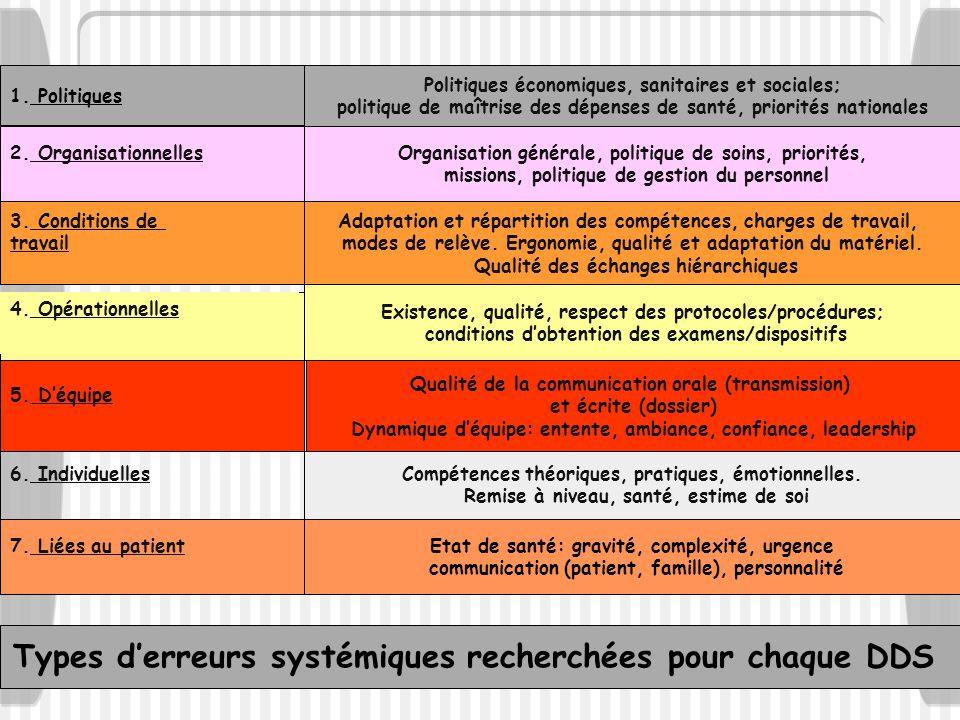 2. Organisationnelles 3. Conditions de travail 7. Liées au patient 5. Déquipe 6. Individuelles 4. Opérationnelles Organisation générale, politique de
