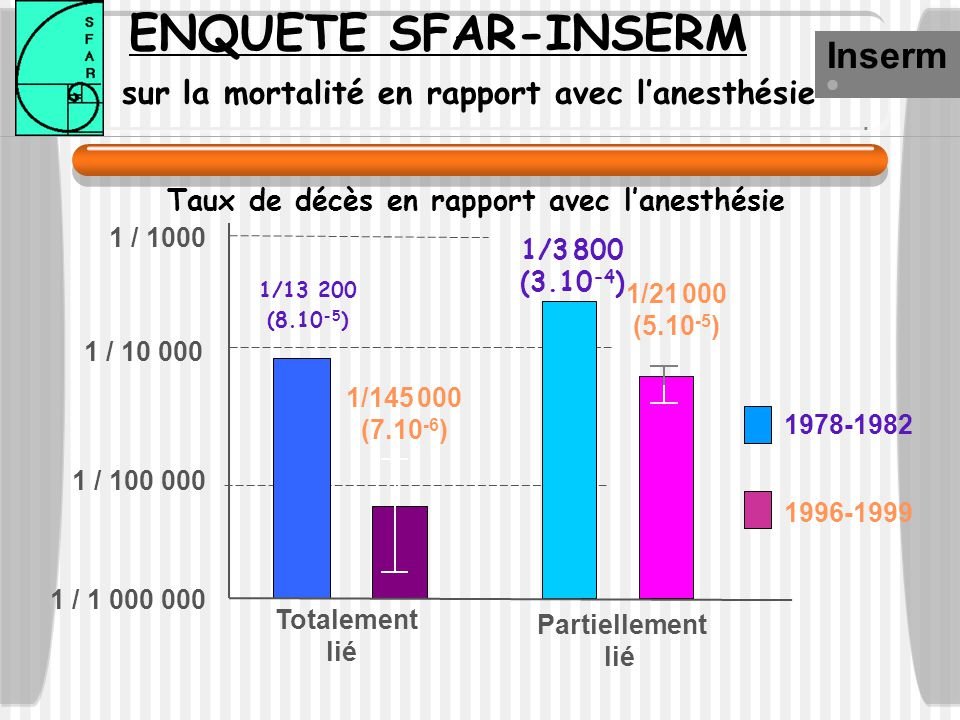 Taux de décès en rapport avec lanesthésie Inserm 1978-1982 1996-1999 Totalement lié Partiellement lié 1 / 10 000 1 / 100 000 1 / 1 000 000 1 / 1000 1/