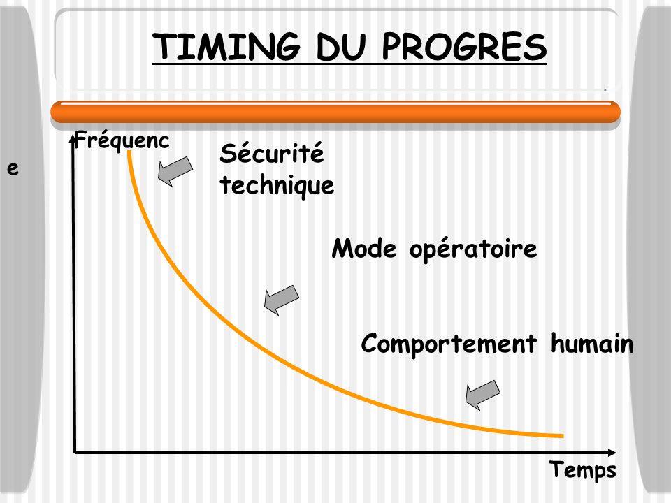 Temps Fréquenc e Sécurité technique Mode opératoire Comportement humain TIMING DU PROGRES