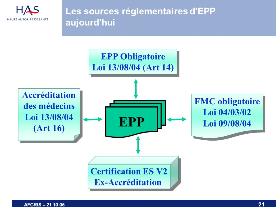 21 AFGRIS – 21 10 05 EPP EPP Obligatoire Loi 13/08/04 (Art 14) EPP Obligatoire Loi 13/08/04 (Art 14) Accréditation des médecins Loi 13/08/04 (Art 16)