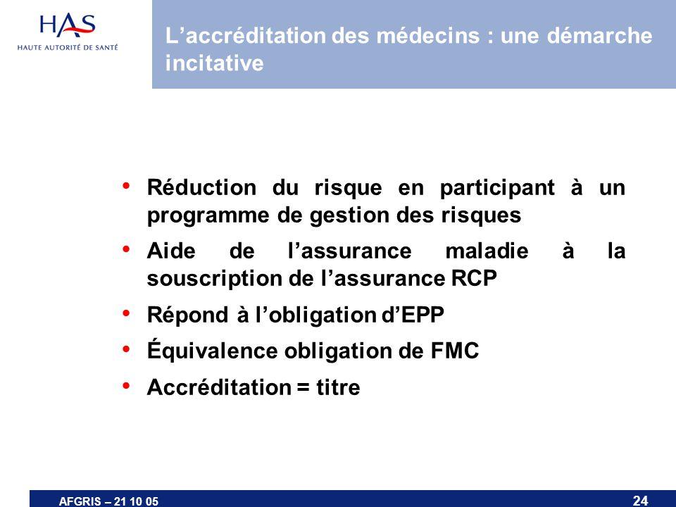 24 AFGRIS – 21 10 05 Laccréditation des médecins : une démarche incitative Réduction du risque en participant à un programme de gestion des risques Ai