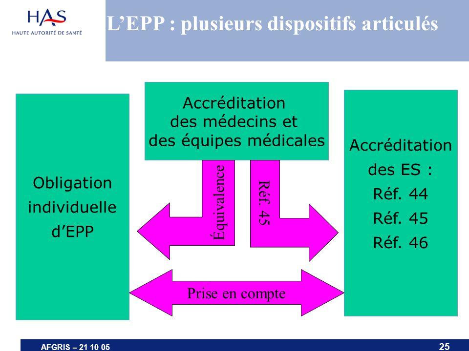 25 AFGRIS – 21 10 05 Accréditation des ES : Réf. 44 Réf. 45 Réf. 46 Obligation individuelle dEPP Prise en compte Accréditation des médecins et des équ