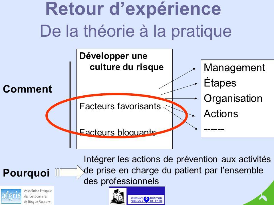 Retour dexpérience De la théorie à la pratique Développer une culture du risque Facteurs favorisants Facteurs bloquants Management Étapes Organisation Actions ------ Comment Pourquoi Intégrer les actions de prévention aux activités de prise en charge du patient par lensemble des professionnels