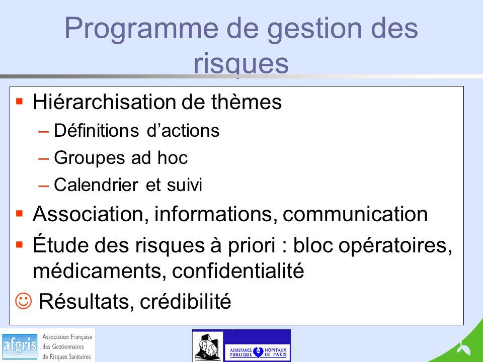 Programme de gestion des risques Hiérarchisation de thèmes –Définitions dactions –Groupes ad hoc –Calendrier et suivi Association, informations, commu
