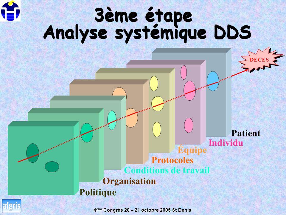 4 ème Congrès 20 – 21 octobre 2005 St Denis 3ème étape Analyse systémique DDS 3ème étape Analyse systémique DDS DECES Politique Organisation Conditions de travail Protocoles Équipe Individu Patient