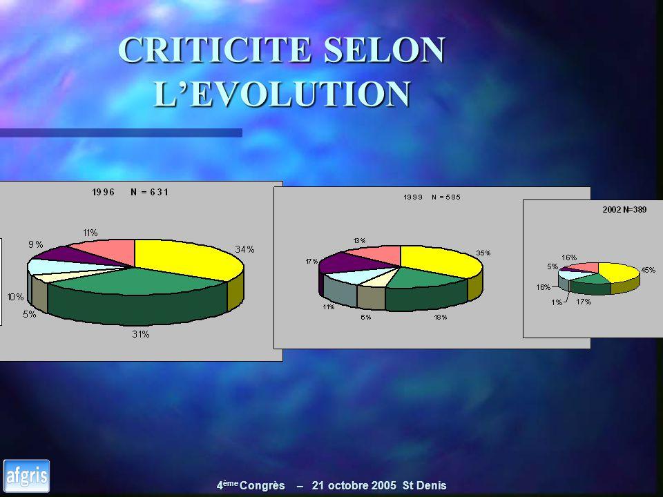 4 ème Congrès – 21 octobre 2005 St Denis CRITICITE SELON LEVOLUTION