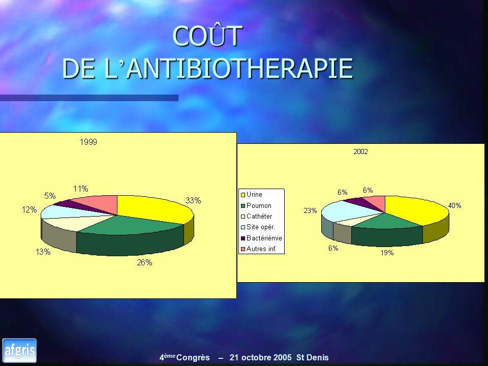 4 ème Congrès – 21 octobre 2005 St Denis CO Û T DE L ANTIBIOTHERAPIE
