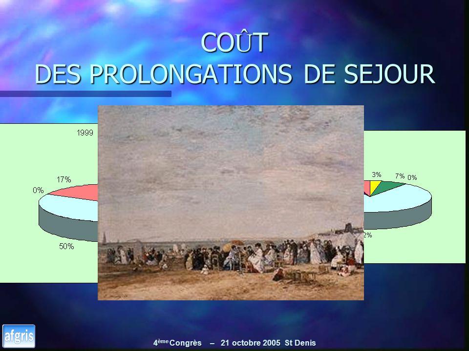 4 ème Congrès – 21 octobre 2005 St Denis CO Û T DES PROLONGATIONS DE SEJOUR