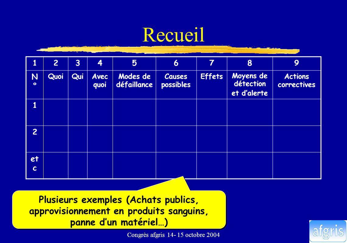 Congrès afgris 14- 15 octobre 2004 Recueil 123456789 N°N° QuoiQuiAvec quoi Modes de défaillance Causes possibles Effets Moyens de détection et dalerte