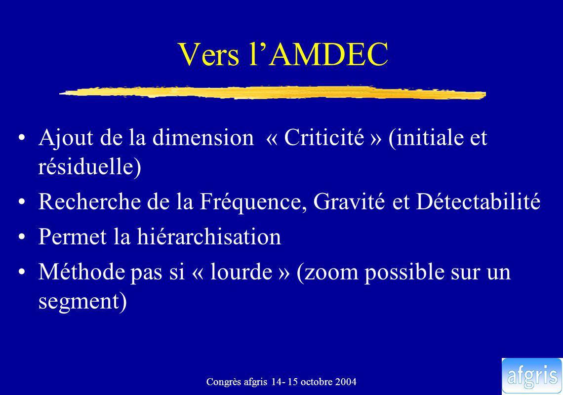 Congrès afgris 14- 15 octobre 2004 Vers lAMDEC Ajout de la dimension « Criticité » (initiale et résiduelle) Recherche de la Fréquence, Gravité et Déte