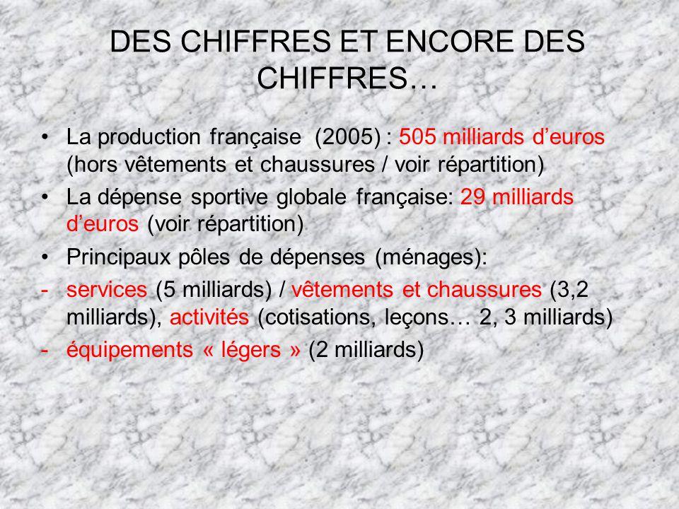 La production française (2005) : 505 milliards deuros (hors vêtements et chaussures / voir répartition) La dépense sportive globale française: 29 milliards deuros (voir répartition) Principaux pôles de dépenses (ménages): -services (5 milliards) / vêtements et chaussures (3,2 milliards), activités (cotisations, leçons… 2, 3 milliards) -équipements « légers » (2 milliards) DES CHIFFRES ET ENCORE DES CHIFFRES…
