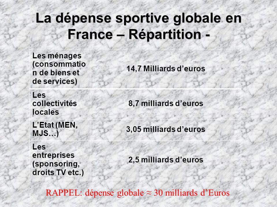 La dépense sportive globale en France – Répartition - Les ménages (consommatio n de biens et de services) 14,7 Milliards deuros Les collectivités locales 8,7 milliards deuros LEtat (MEN, MJS…) 3,05 milliards deuros Les entreprises (sponsoring, droits TV etc.) 2,5 milliards deuros RAPPEL: dépense globale 30 milliards dEuros