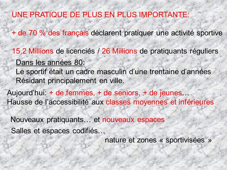UNE PRATIQUE DE PLUS EN PLUS IMPORTANTE: + de 70 % des français déclarent pratiquer une activité sportive 15,2 Millions de licenciés / 26 Millions de pratiquants réguliers Dans les années 80 Dans les années 80: Le sportif était un cadre masculin dune trentaine dannées Résidant principalement en ville.