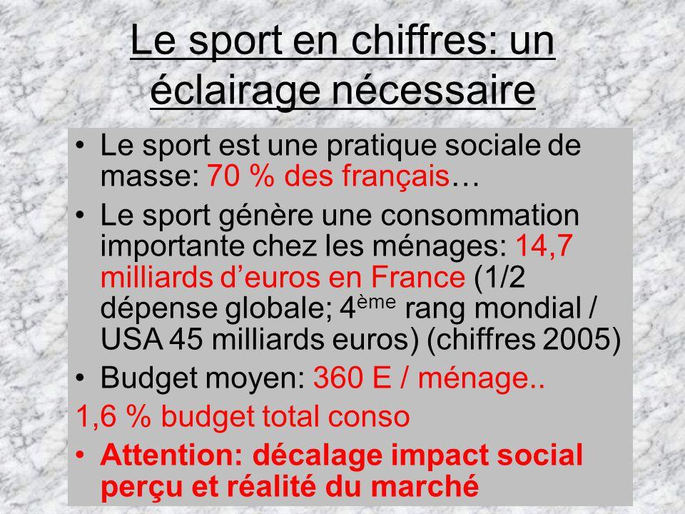 Le sport en chiffres: un éclairage nécessaire Le sport est une pratique sociale de masse: 70 % des français… Le sport génère une consommation importante chez les ménages: 14,7 milliards deuros en France (1/2 dépense globale; 4 ème rang mondial / USA 45 milliards euros) (chiffres 2005) Budget moyen: 360 E / ménage..