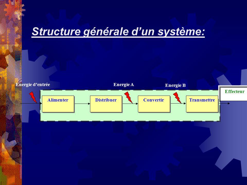 Structure générale dun système: Energie B Energie AEnergie dentrée Alimenter Transmettre Convertir Distribuer Effecteur