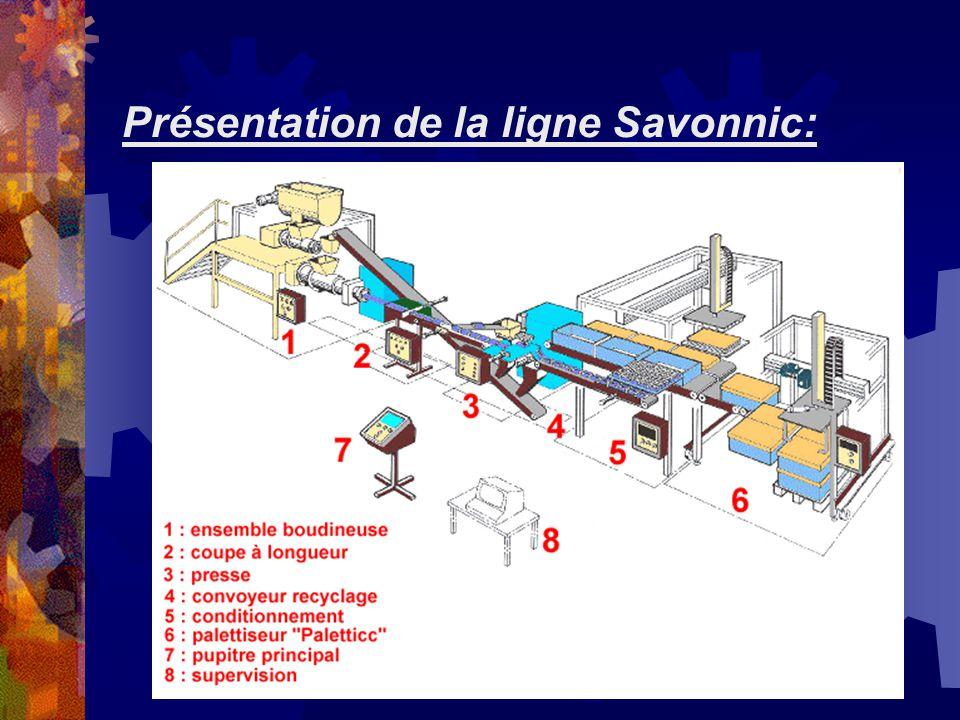 Présentation de la ligne Savonnic: