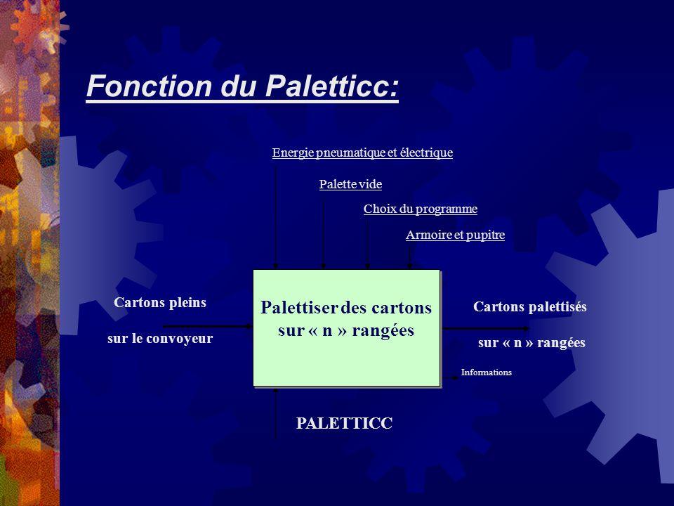 Fonction du Paletticc: A-0 Cartons pleins sur le convoyeur Cartons palettisés sur « n » rangées PALETTICC Informations Palettiser des cartons sur « n