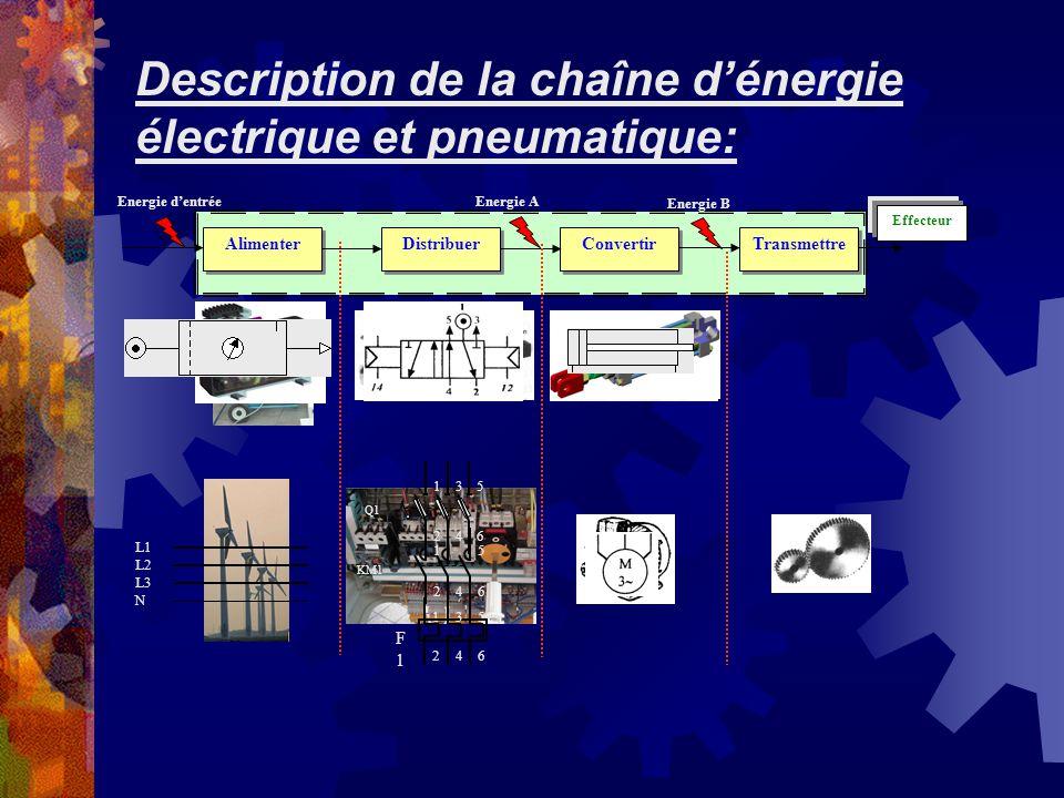 Description de la chaîne dénergie électrique et pneumatique: Energie B Energie AEnergie dentrée Alimenter Transmettre Convertir Distribuer Effecteur L
